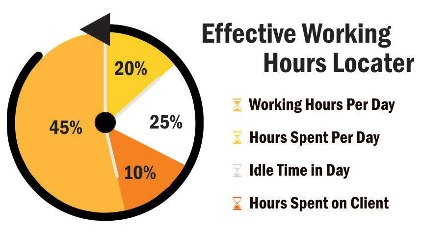 Track Effective Working Hours of Employees