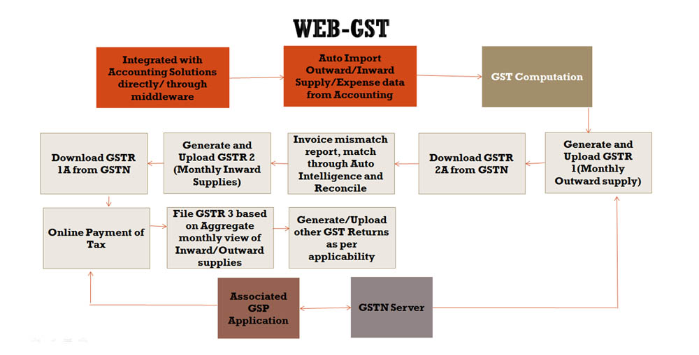 How Data will Flow from Accounting System to GST